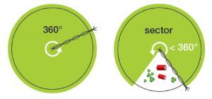 centros-pivot-circulares-sectoriales
