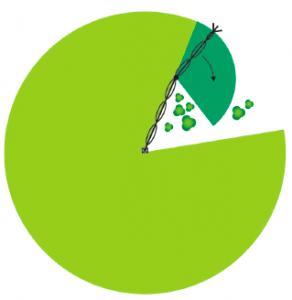 centros-pivot-circulares